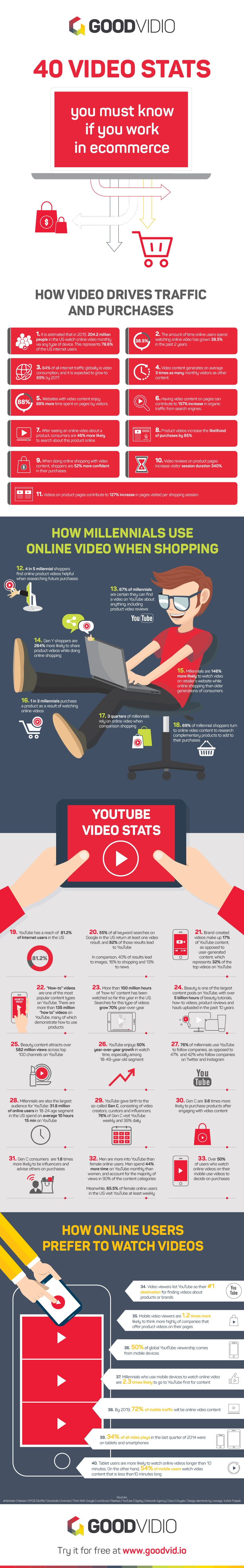 E-Commerce Video Trends